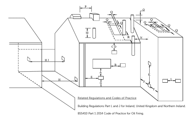 Flue terminating positions for Tuscan boilers