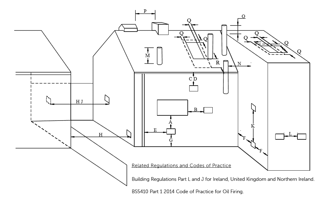 Flue termination clearance requirements and positions for Tuscan boilers