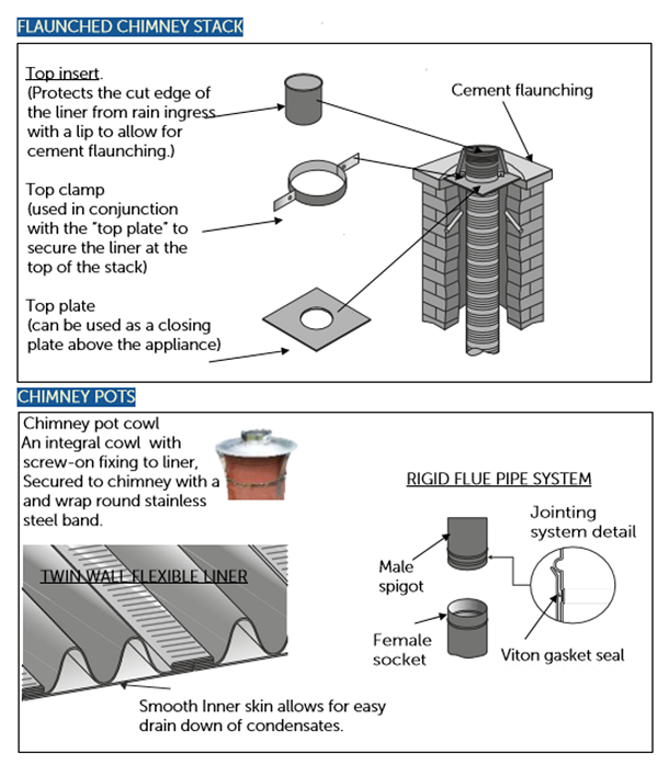 Conventional open flue options