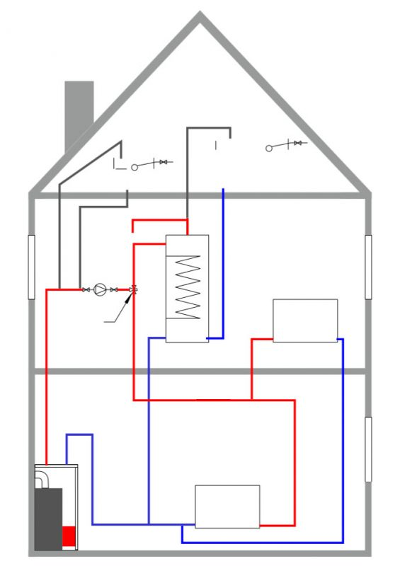 heating system gravity domestic hotwater