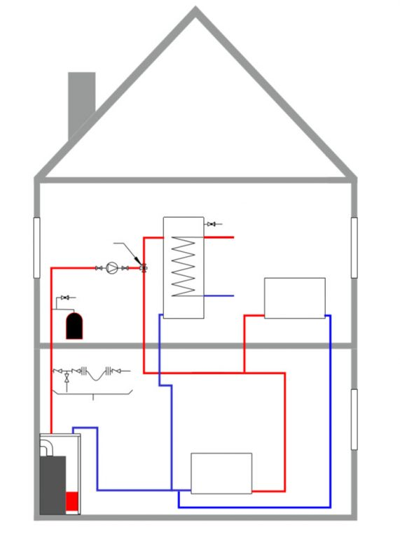 heating systems sealed system unvented hotwater