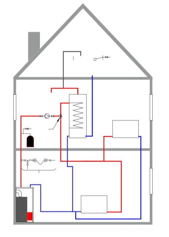 sealed heating system, vented hotwater