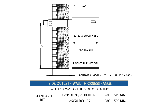 Low level horizontal flues - side outlet kit