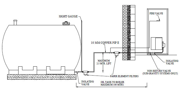 Domestic oil tank location for installation