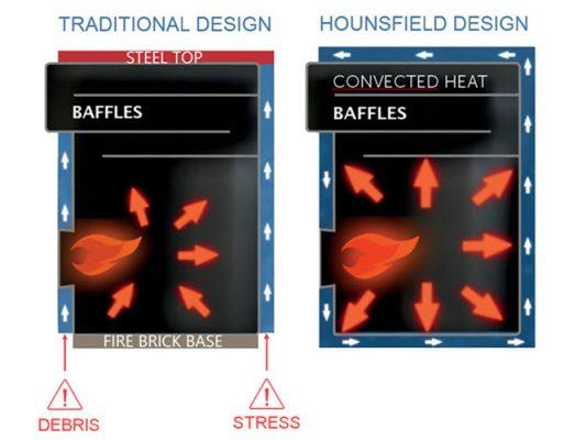 heat exchange design in Hounsfield Boilers