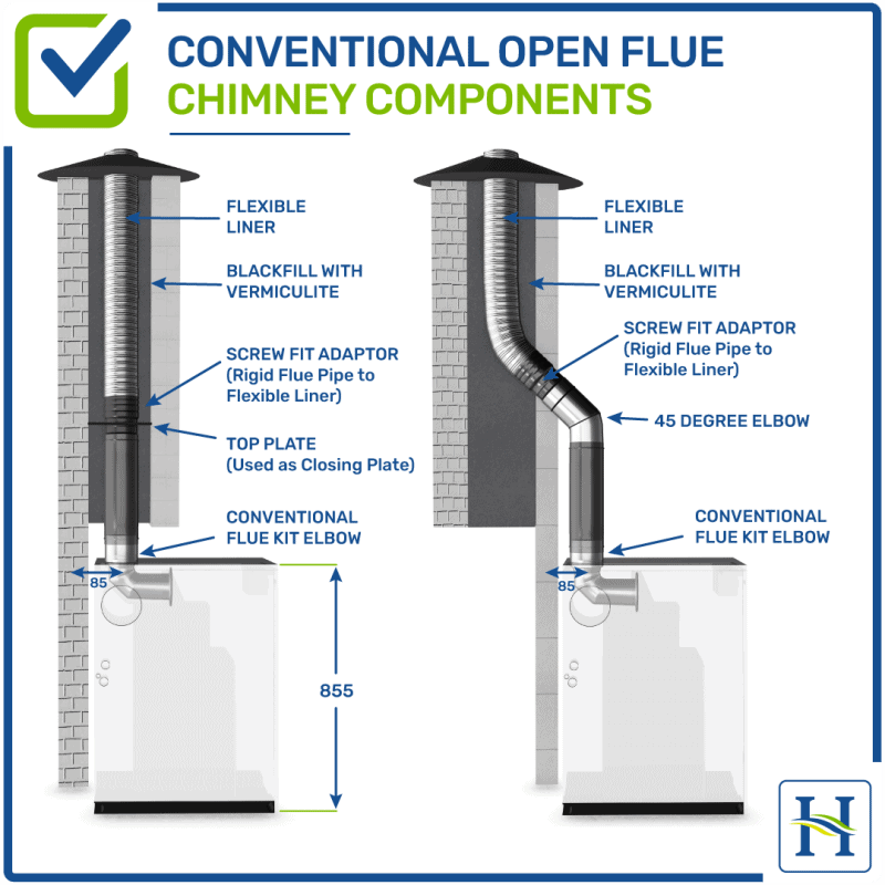 Conventional Open Flue Kit Options