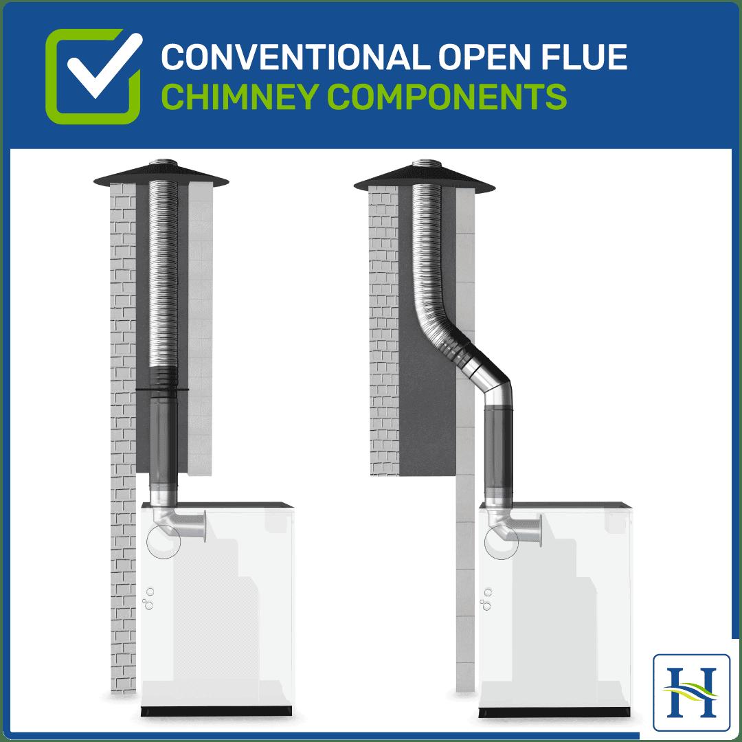 Conventional open flue options