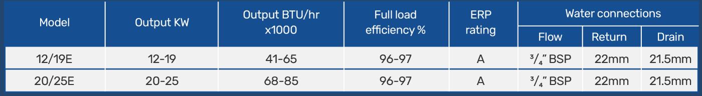 External condensing boiler technical data