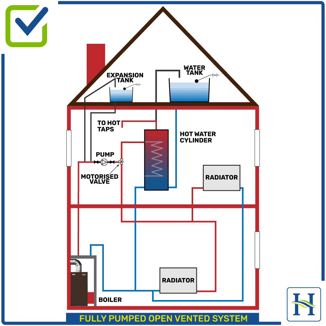 Fully Pumped Open Vented Heating System