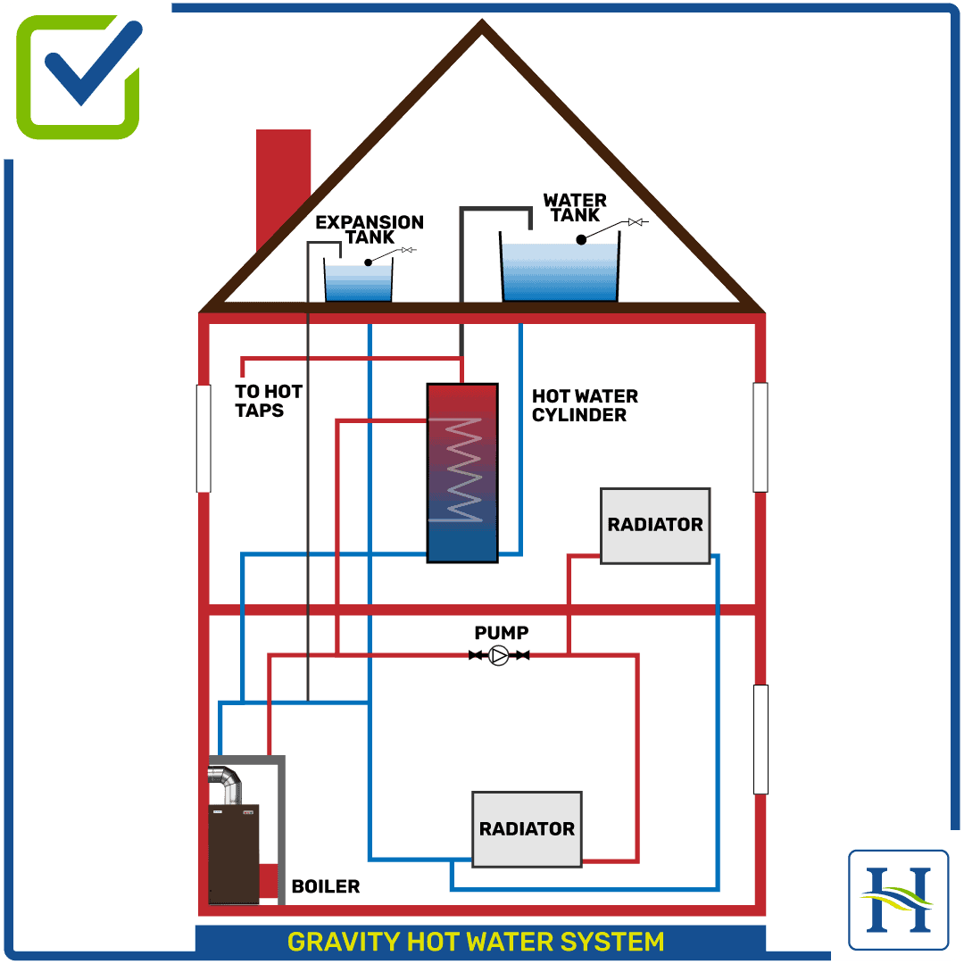 Gravity Hot Water Heating System