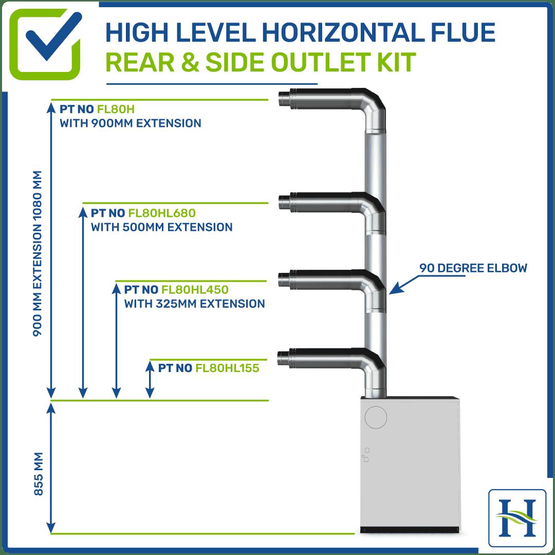 High Level Horizontal Flue Rear & Side Outlet Kit