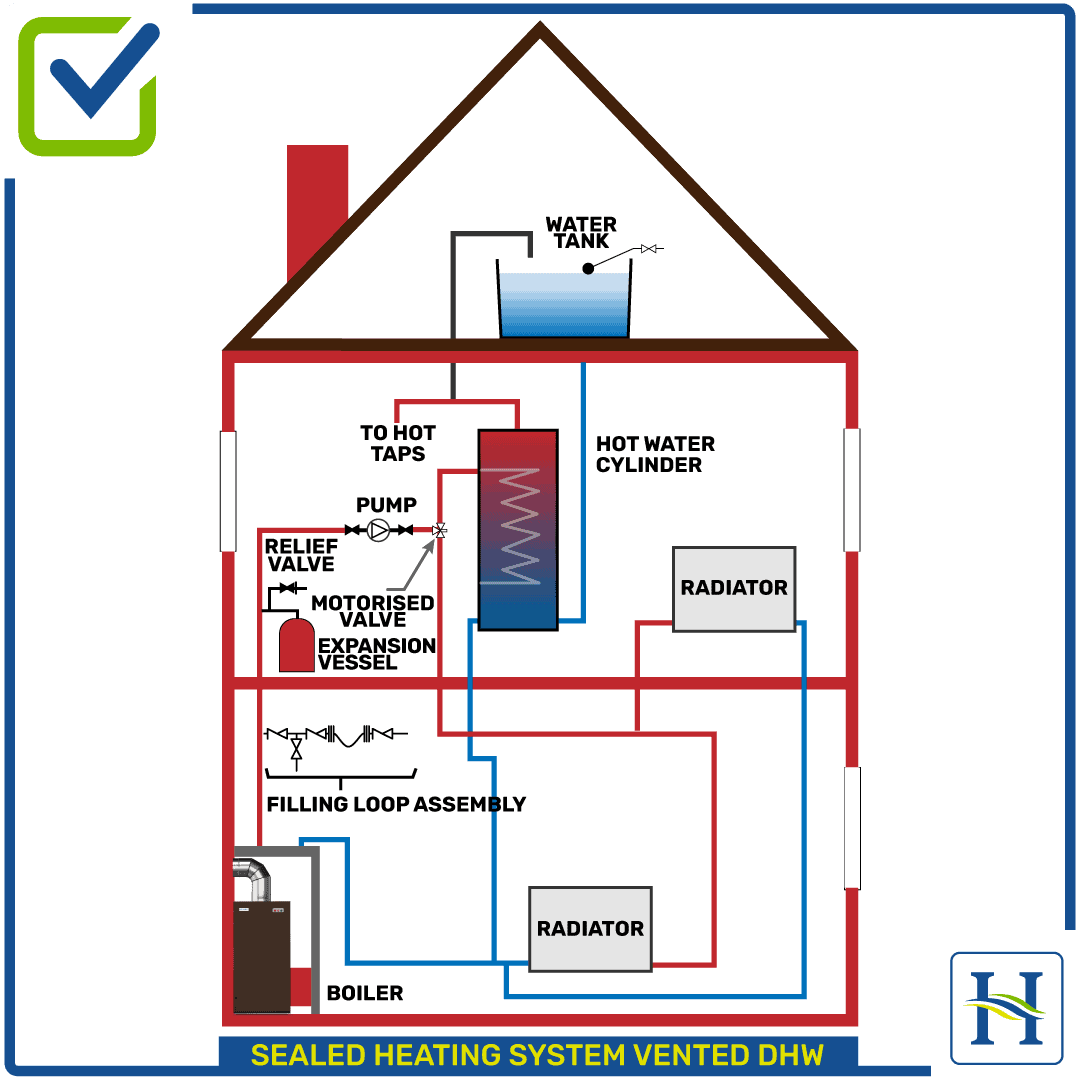 Sealed Heating System Vented, DHW