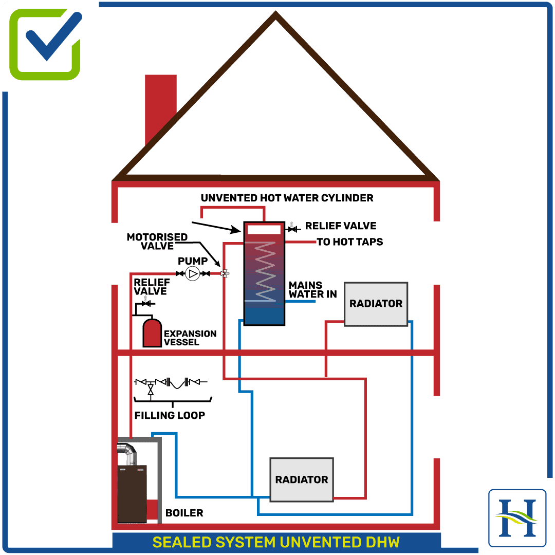 Sealed Heating System Unvented, DHW