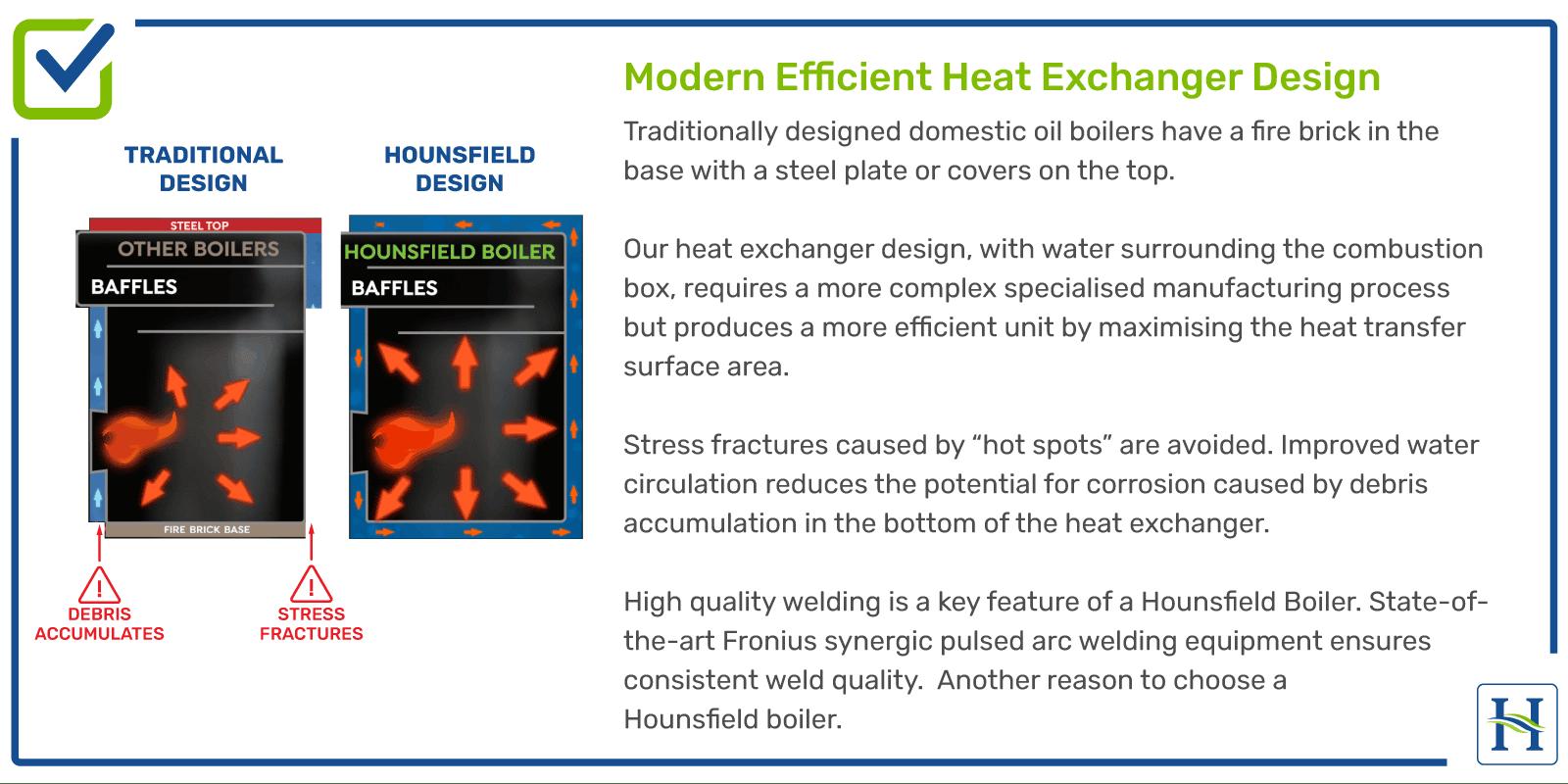 Modern Efficient Heat Exchanger Design for Boiler